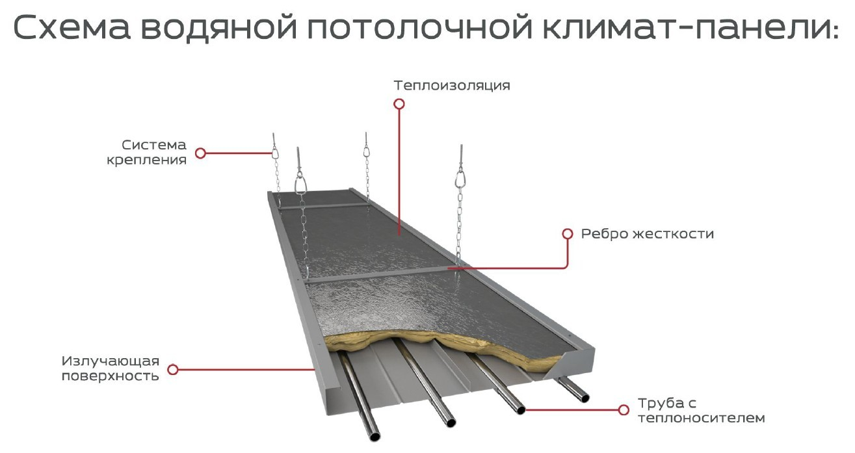 Схема панели Climatic panels