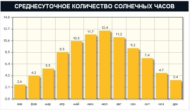 количество солнечных часов в Днепре