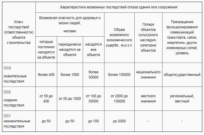 категории СС